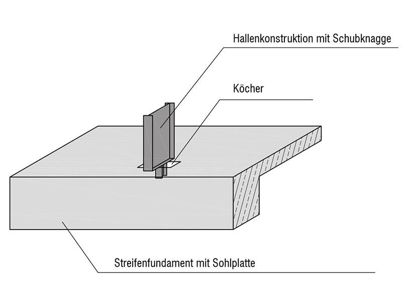 Streifenfundament mit Sohlplatte