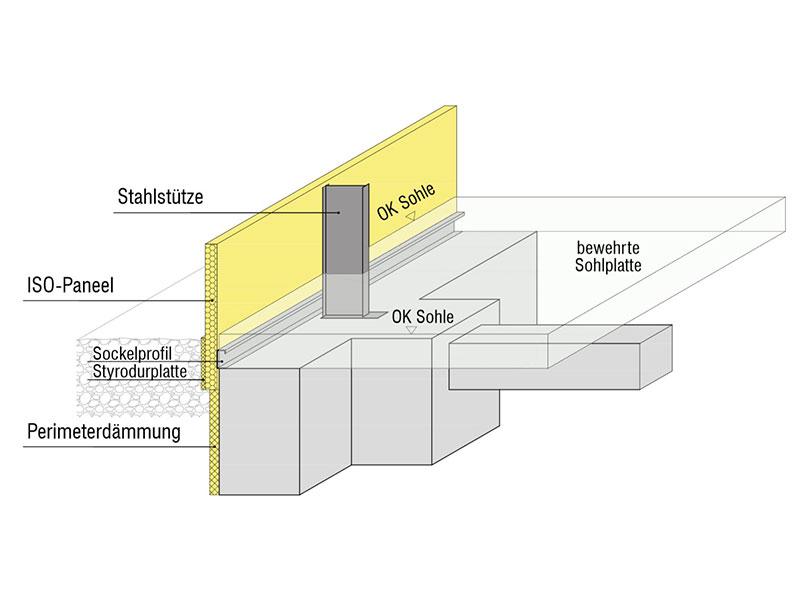 Streifenfundament mit nachträglich angegossener Sohlplatte
