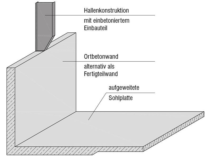 Sohlplatte mit angegossener Betonwand